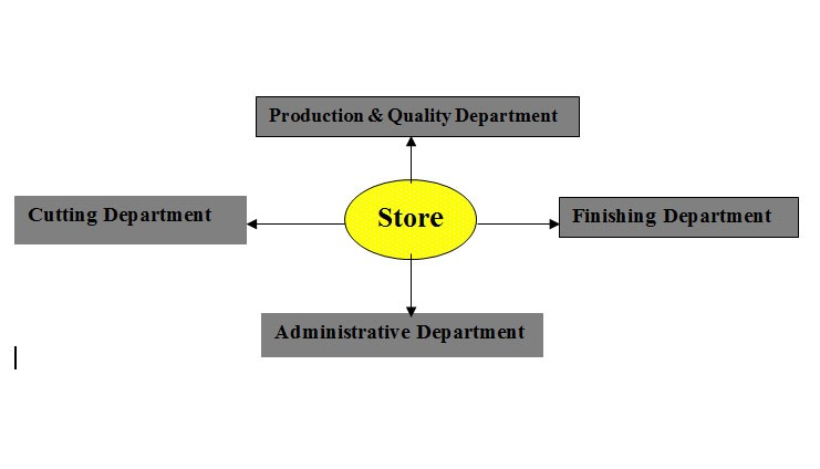 Apparel Store Department