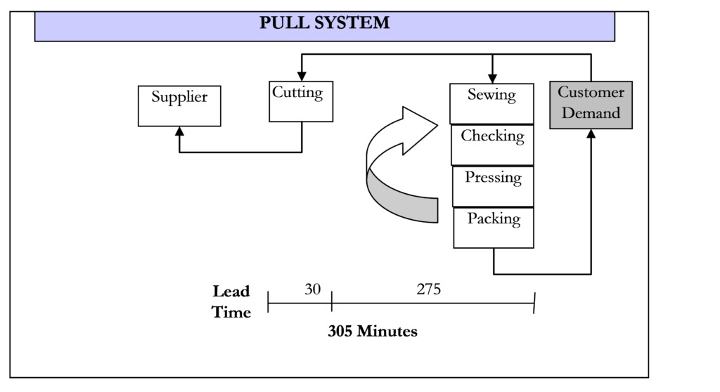 Pull Production System