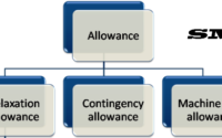 How to Calculate Allowance