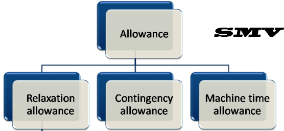 How to Calculate Allowance of SMV in a Garments Industry