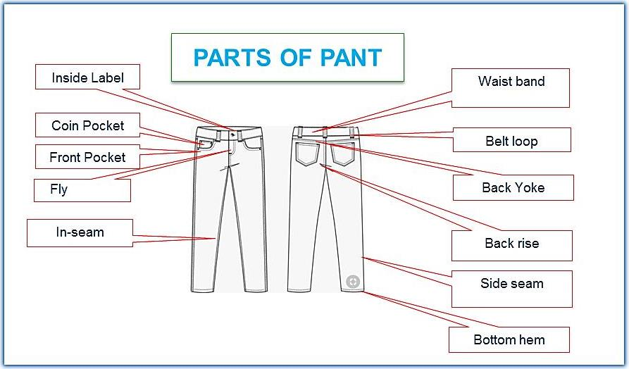 Parts of Pants: Different Types of a Jeans Pant Part with Operation.